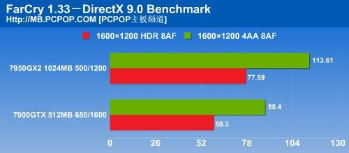 最新功能解析NVIDIA原厂AM2主板首测