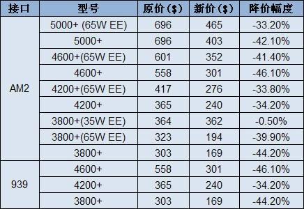 7.24狙击战Athlon64X2最新降价信息