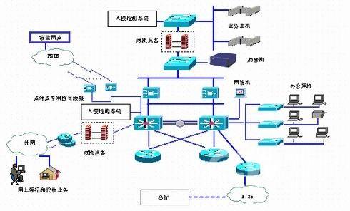 防火墙技术结构图