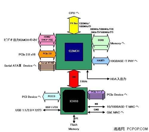 毫不手软!Intel在ICH10放弃PCI插槽