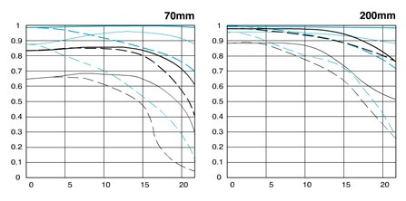 ef 70~200mm f2.8l usm镜片结构和mtf曲线