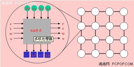 龙芯多核处理器及虚拟机架构(图解)
