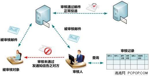 邮件审核流程图 四、 文件中转站 不限容量大附件发送 文件中转站功能主要用于解决超大附件的投递,提供大附件的网络临时存储和投递服务,100MB、200MB的超大附件投递,也不再成为企业邮箱的难题。 五、 邮件召回 大幅减少工作误差 该功能虽然局限于同一个站点内的邮件召回,但是笔者认为这都是一个不得不提的功能。我们知道邮件一旦点击发送之后,则无法再被撤回,即使你发现邮件中存在错误,或者因为失误将不该发送的邮件发出,都无法挽回。而邮件召回功能则可以做到,当同一个站点的邮件发送之后,在对方没有打开阅读的情况下