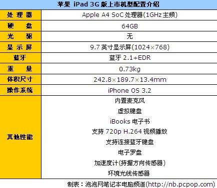 IPAD 3G热卖中!64G现货今仅售8780元