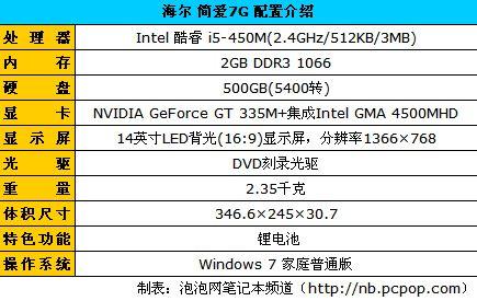 酷睿i5搭配GT335强显 海尔7G售价6999