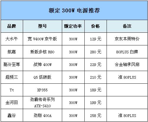 5个级别28款 市场高关注电源价格盘点