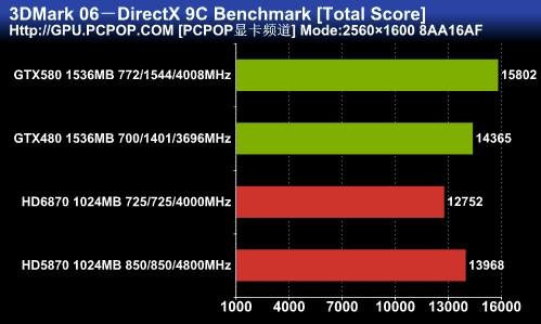 Fermi再无遗憾:新卡皇GTX580权威评测