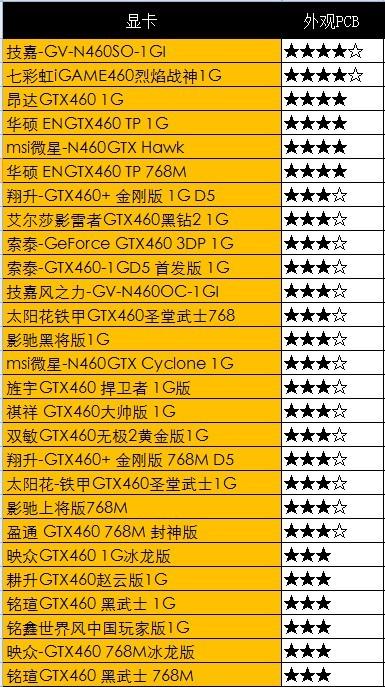 NV最给力显卡!27款非公版GTX460横评