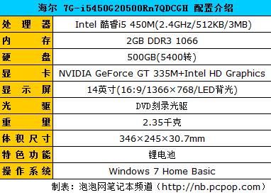 i5芯+GT335显卡 海尔简爱7G售价6299