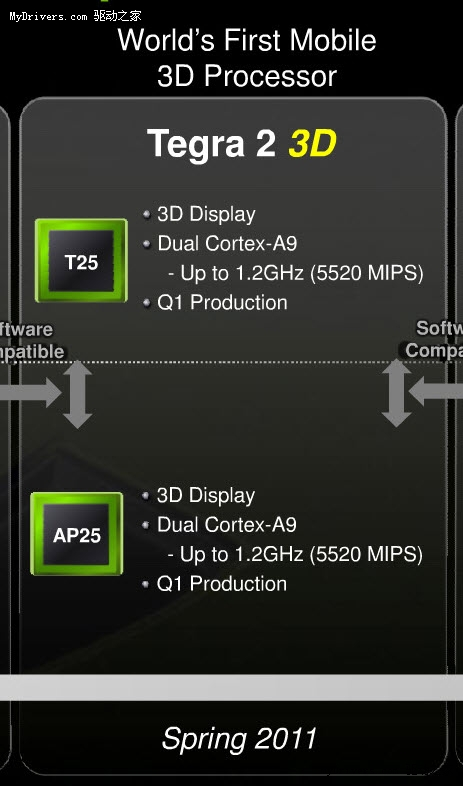 全面提速!3D版Tegra 2主频提至1.2GHz