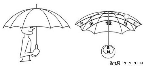 上面这把伞看着不怎么样,但是却能告诉你时间,设计的思路也很巧妙那就是日晷。伞面由数字方块组成,当太阳照射到伞面时,你只要读取相应的数字就知道时间了。太阳随着时间变化会产生位移,借助伞柄上的指南针,确立好方位后,透过伞盖观察太阳照射的数字,就能估算出时间。 最后这款日晷伞还能抵挡阳光中97%的紫外线辐射,对于爱美的女士来说也很有利用价值,最后它还具有防水功能,雨天也能使用。