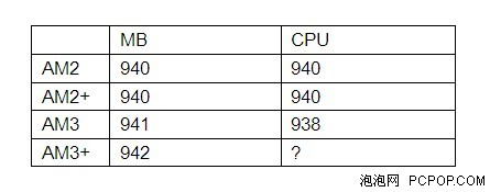 AMD全系列处理器接口解析(未完)