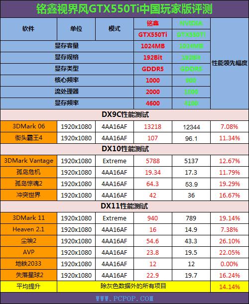 核心直超1GHz 铭鑫GTX550Ti显卡评测!