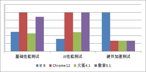 极速传说——2011最快网页浏览器评比