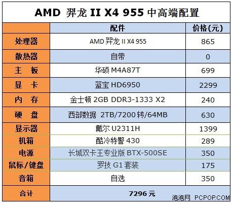CPU暑促大降价!6套主流攒机配置推荐