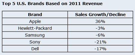 2011苹果全美消费电子营收19%!两倍HP