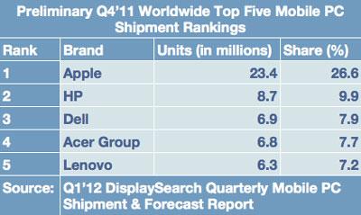 苹果移动PC份额全球第一!几3倍于惠普