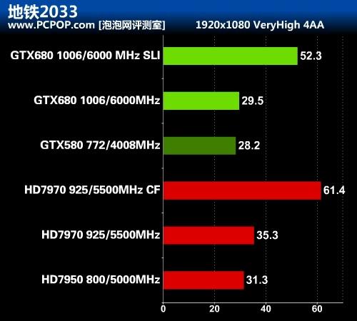 华丽的蜕变 最强显卡GTX 680首发评测