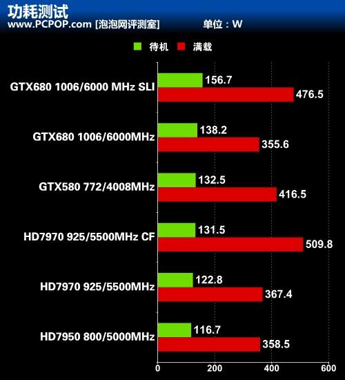 开普勒秒杀GCN 新卡皇GTX680首发评测