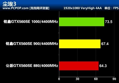 超豪华十相供电!铭鑫 GTX 560SE评测