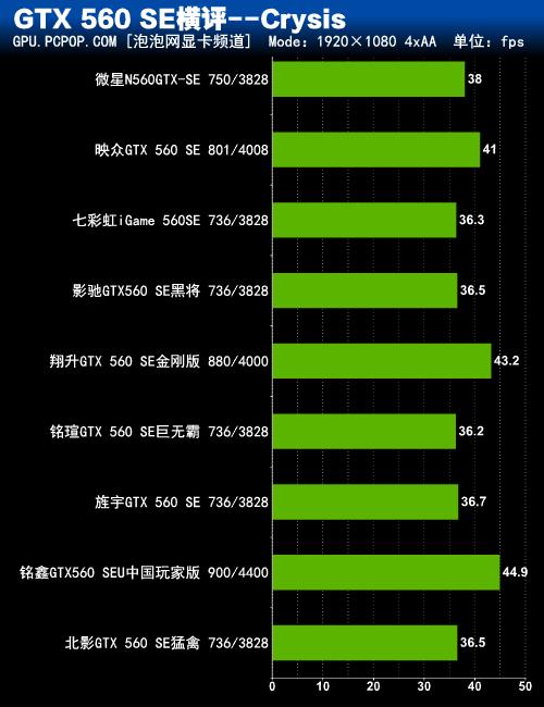 GF114转战千元市场 9款市售560SE横评