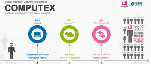 台北电脑展华硕Tablet 810平板动手玩
