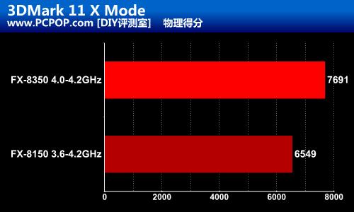 AMD高频新旗舰!打桩机FX-8350测试
