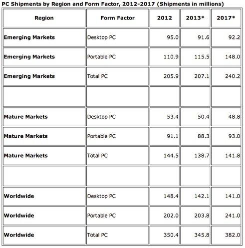 IDC预计今年PC出货3.45亿台 同比降1.3%