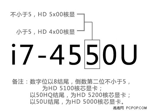 比上代提升40% Haswell HD5000核芯显卡性能解析和测试