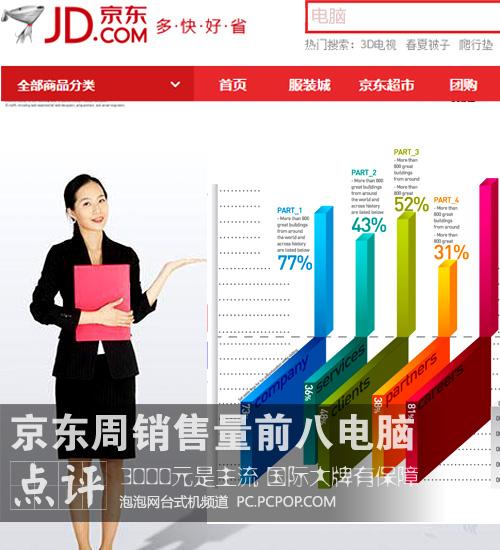 3000元最受宠 京东电脑周销量前8点评
