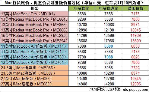 全线减700元 苹果官网/电商Mac促销汇总