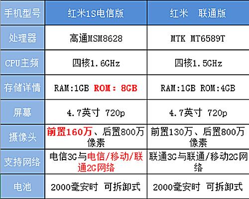 799元新神器!红米1S电信版试用评测