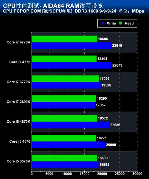 千元主流级Z87 技嘉G1.Sniper Z5评测