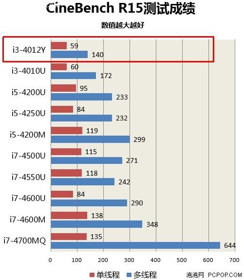 英特尔主流处理器性能对比图