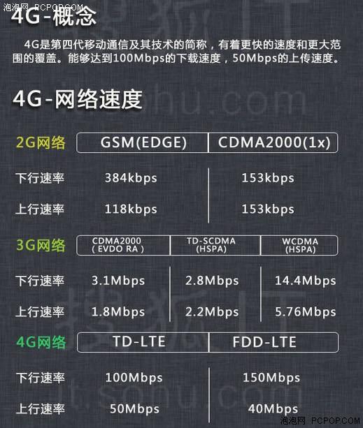 移动TD-LTE联通/电信FDD LTE并非真4G
