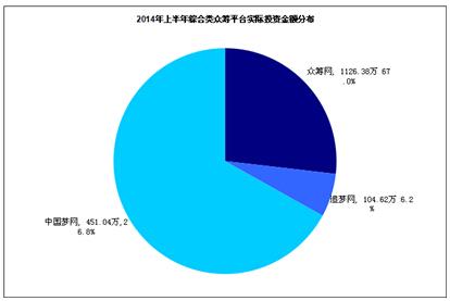 清科发布众筹行业半年报募集达1.88亿