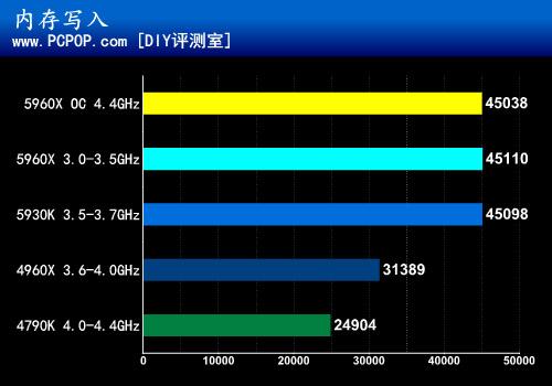 i7-5960X首测:8核16线程DDR4有多强?