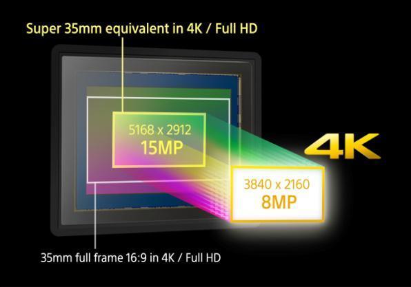 4240万像素 全画幅索尼微单A7RII发布