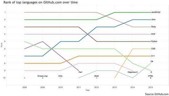GitHub公布10大热门编程语言:Javascript居首