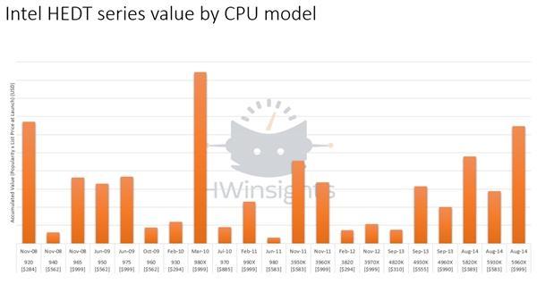 意外!最受欢迎的Intel发烧CPU竟是它