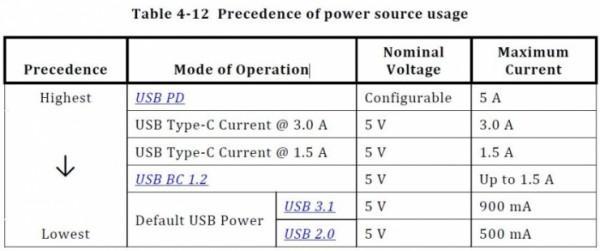 USB C和USB 3.1傻傻分不清?此文帮你解惑
