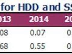 固态硬盘与机械硬盘价格差日趋缩小了