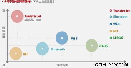 东芝TransferJet存储卡体验 传输更方便