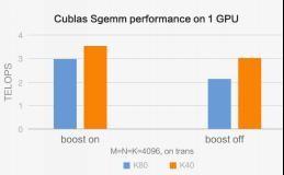 云端也能做高性能计算 GPU比CPU受捧