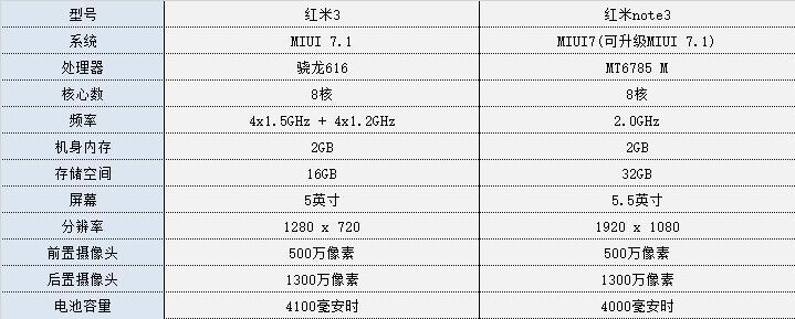 红米3评测:质感出众 699元的续航神器