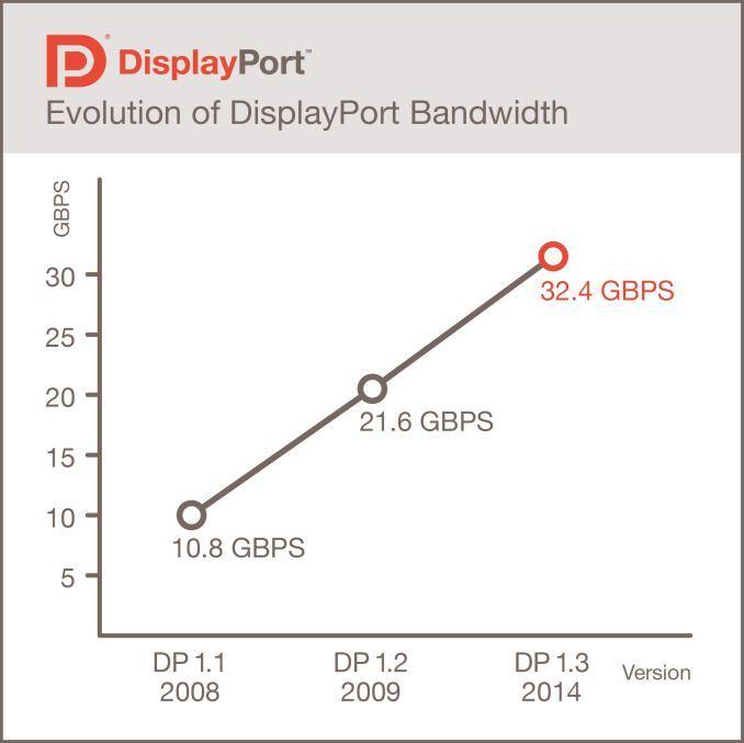 VESA正式认定DP 1.4标准:支持60Hz/8K