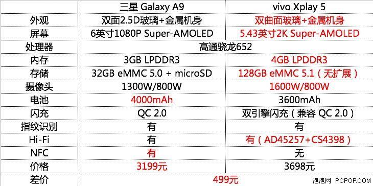 同为骁龙652 三星A9/Xplay 5谁更值?