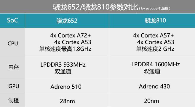 骁龙652PK骁龙810:次旗舰间的性能比拼