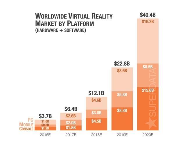 VR新鲜报:雪姨美了美了!HTC股票大涨