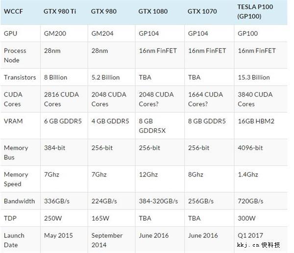 NV GTX 1080/1070規格確認︰痛失HBM2_顯示卡推薦品牌2017,香港交友討論區